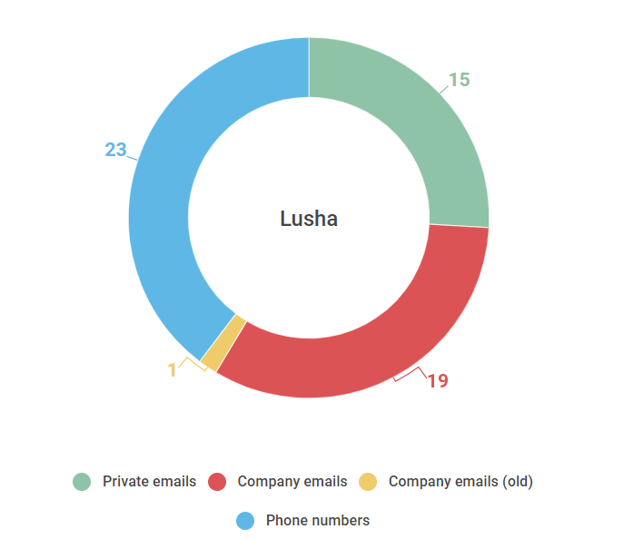 21 Google Chrome Extensions That Accelerate Your Email Outreach